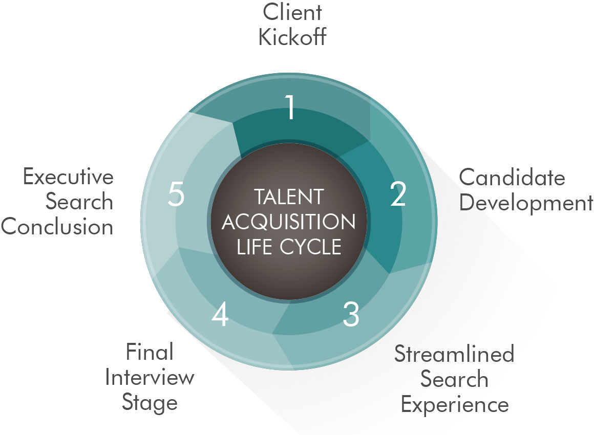 Executive Talent Acquisition Life Cycle