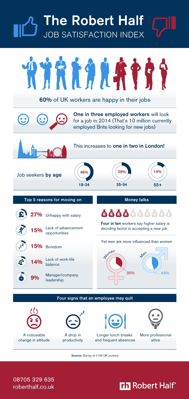 Job satisfaction survey infographic