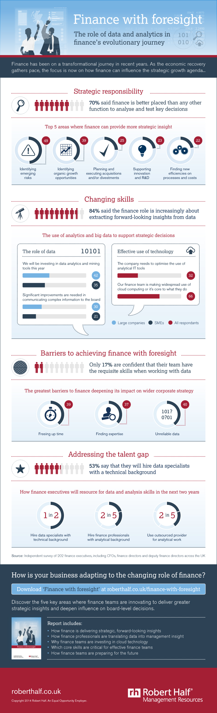 Finance with Foresight - The role of data and analytics in finance's evolutionary journey