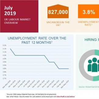 Current labour market trends infographic