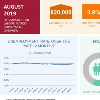 Current labour market trends infographic ONS