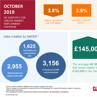 ONS Labour Market Stats Oct 2019