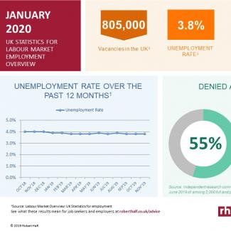 Current labour market trends for January