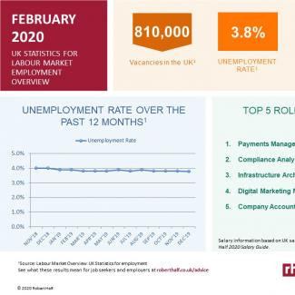 Current labour market trends for February