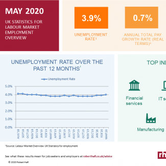Infographic of ONS labour market trends
