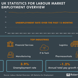Labour market employment stats