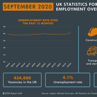 Current labour market trends - September 2020